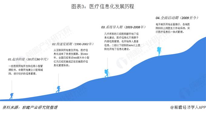 图表3:医疗信息化发展历程