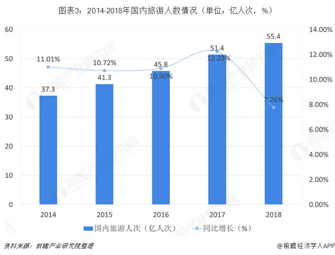 圖表3:2014-2018年國內旅游人數情況(單位:億人次,%)