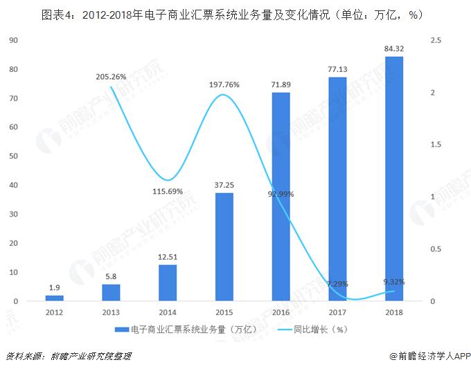 圖表4:2012-2018年電子商業匯票系統業務量及變化情況(單位:萬億,%)
