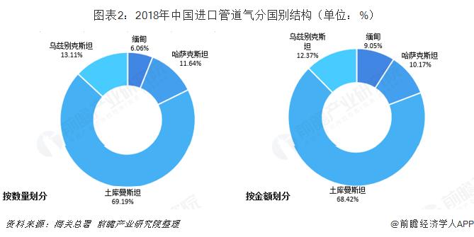 圖表2:2018年中國進口管道氣分國別結構(單位:%)
