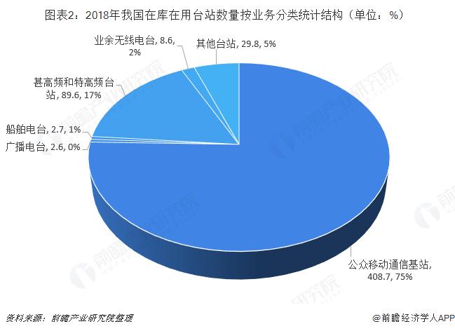 圖表2:2018年我國在庫在用臺站數量按業務分類統計結構(單位:%)
