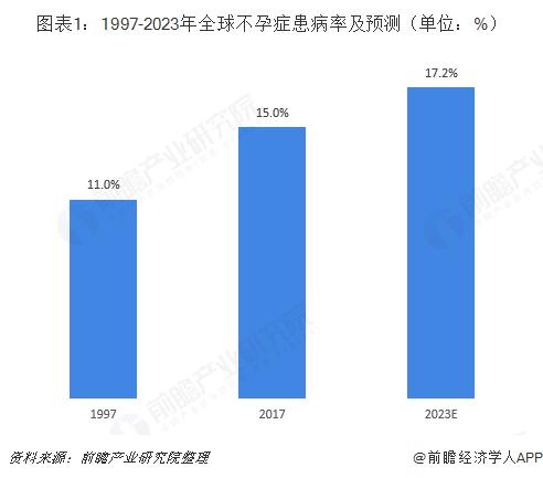 圖表1:1997-2023年全球不孕癥患病率及預測(單位:%)