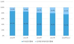 2018年中国医疗器械行业市场分析与发展趋势 行业龙头企业热衷并购产业上下游的企业【组图】