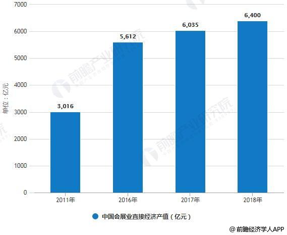 2011-2018年中国会展业直接经济产值统计情况及预测
