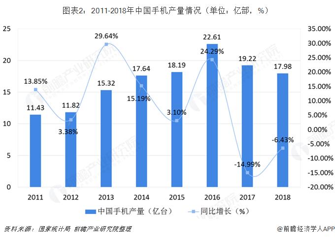 图表2:2011-2018年中国手机产量情况(单位:亿部,%)