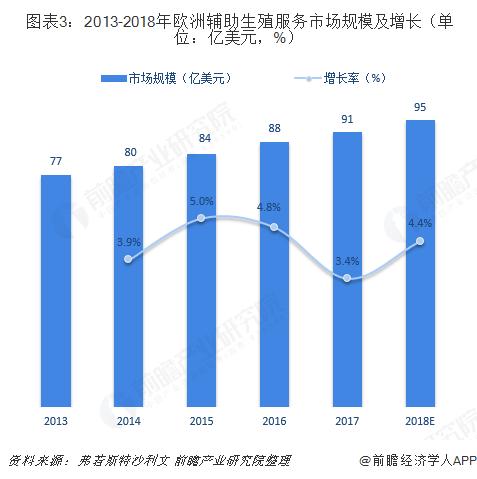 圖表3:2013-2018年歐洲輔助生殖服務市場規模及增長(單位:億美元,%)
