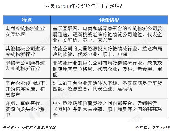 图表15:2018年冷链物流行业市场特点