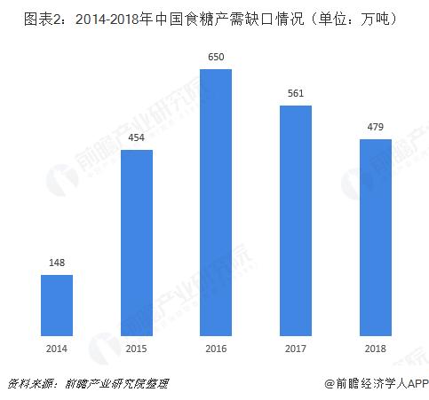 图表2:2014-2018年中国食糖产需缺口情况(单位:万吨)