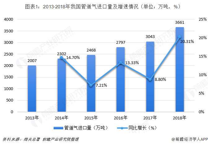 圖表1:2013-2018年我國管道氣進口量及增速情況(單位:萬噸,%)