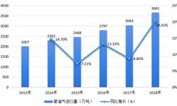 2018年天然气行业市场现状与发展前景分析 天然气进口量价齐升