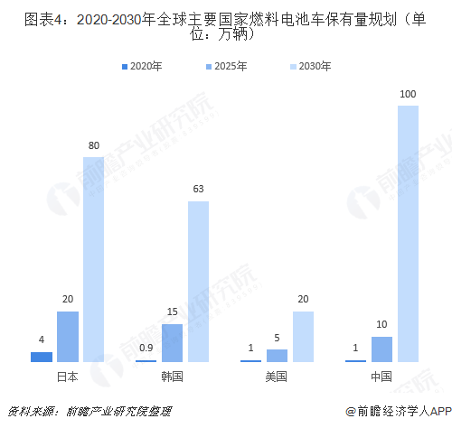 图表4:2020-2030年全球主要国家燃料电池车保有量规划(单位:万辆)