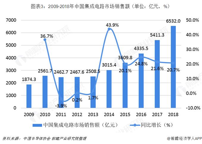 图表3:2009-2018年中国集成电路市场销售额(单位:亿元,%)