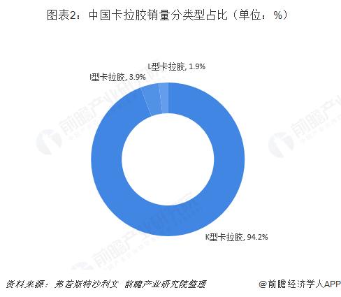 图表2:中国卡拉胶销量分类型占比(单位:%)