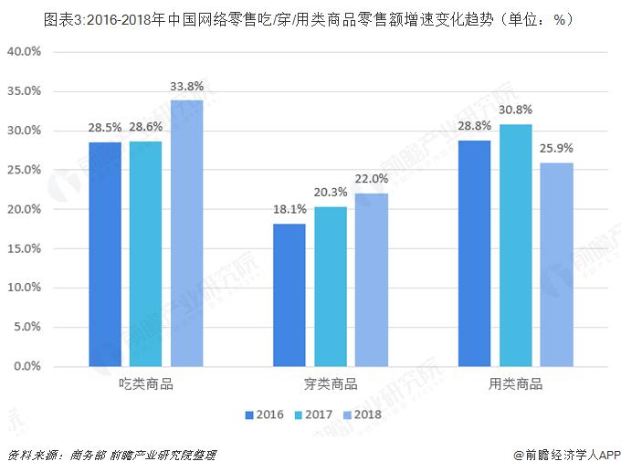 图表3:2016-2018年中国网络零售吃/穿/用类商品零售额增速变化趋势(单位:%)