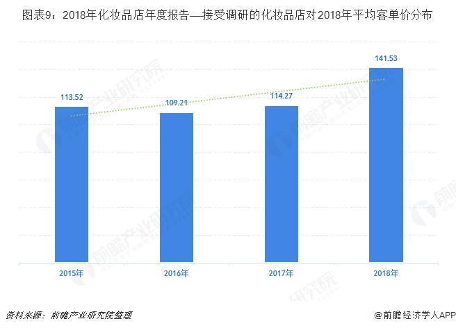 图表9:2018年化妆品店年度报告——接受调研的化妆品店对2018年平均客单价分布