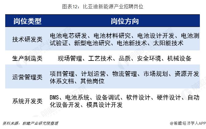 图表12:比亚迪新能源产业招聘岗位