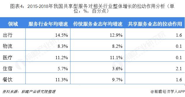 图表4:2015-2018年我国共享型服务对相关行业整体增长的拉动作用分析(单位:%,百分点)