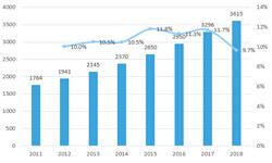 2018年中国民用飞机制造业发展现状与市场趋势 民用飞机数量保持较高速增长【组图】