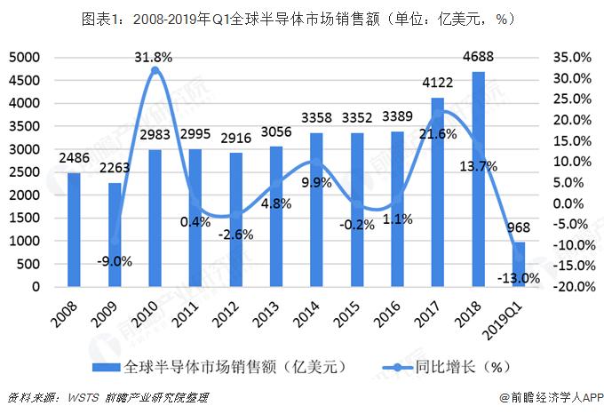 图表1:2008-2019年Q1全球半导体市场销售额(单位:亿美元,%)