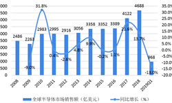 2018年芯片行业市场现状与发展前景—我国芯片高度依赖进口,晶圆制造技术待突破【组图】