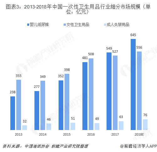 图表3:2013-2018年中国一次性卫生用品行业细分市场规模(单位:亿元)