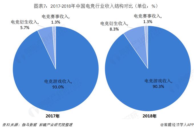 圖表7:2017-2018年中國電競行業收入結構對比(單位:%)