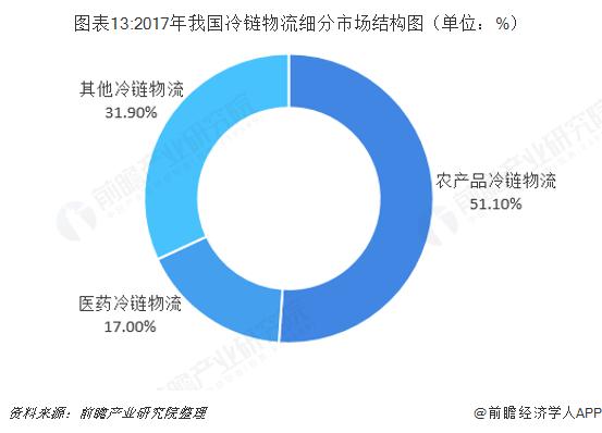 图表13:2017年我国冷链物流细分市场结构图(单位:%)