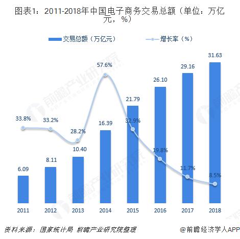 图表1:2011-2018年中国电子商务交易总额(单位:万亿元,%)