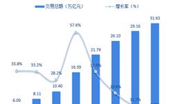 2018年电子商务服务行业市场现状与发展前景分析 规模继续壮大【组图】