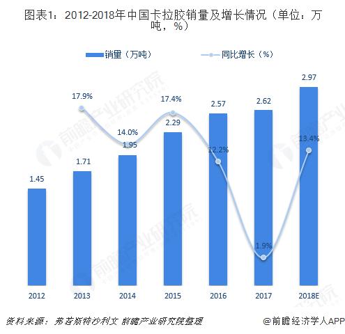 图表1:2012-2018年中国卡拉胶销量及增长情况(单位:万吨,%)