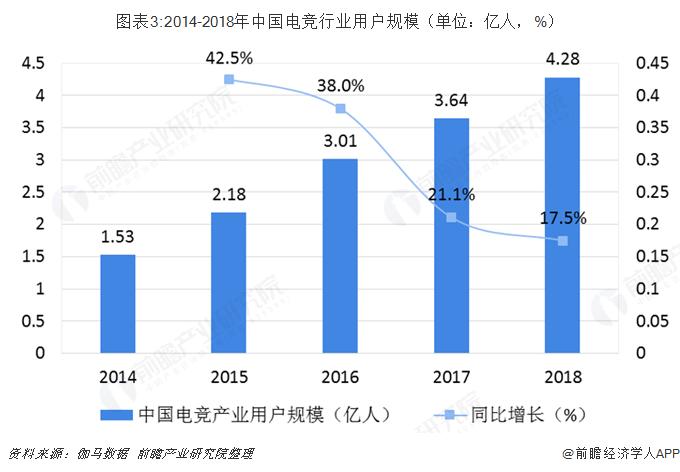 圖表3:2014-2018年中國電競行業用戶規模(單位:億人,%)