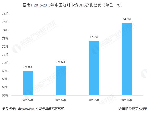 圖表1:2015-2018年中國咖啡市場CR5變化趨勢(單位:%)