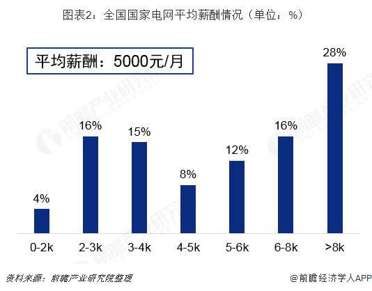 图表2:全国国家电网平均薪酬情况(单位:%)