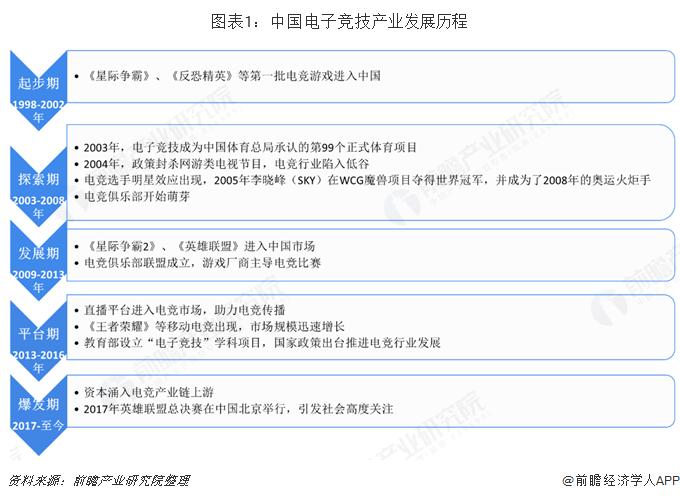 圖表1:中國電子競技產業發展歷程