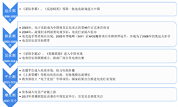 预见2019:《中国电子竞技产业全景图谱》(附现状、竞争格局、发展前景等)