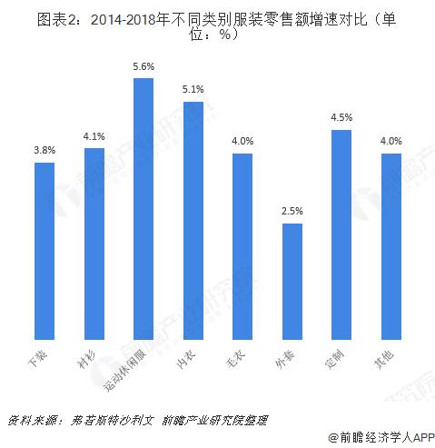 图表2:2014-2018年不同类别服装零售额增速对比(单位:%)