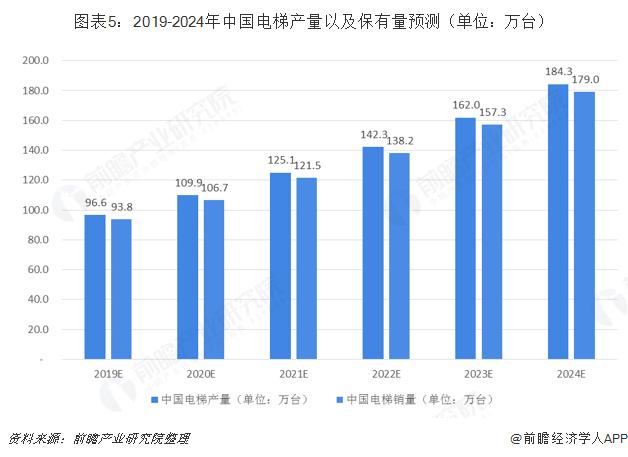 圖表5:2019-2024年中國電梯產量以及保有量預測(單位:萬臺)
