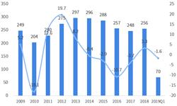 2018年中国与哥斯达黎加双边贸易全景图(附中国与哥斯达黎加主要进出口产业数据)
