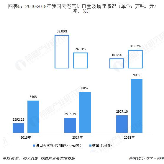 圖表5:2016-2018年我國天然氣進口量及增速情況(單位:萬噸,元/噸,%)