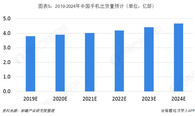 图表5:2019-2024年中国手机出货量预计(单位:亿部)