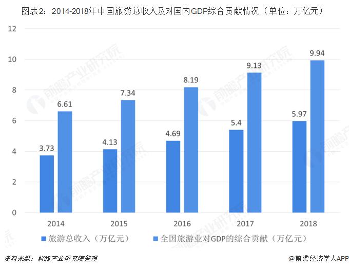 圖表2:2014-2018年中國旅游總收入及對國內GDP綜合貢獻情況(單位:萬億元)