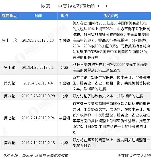 图表1:中美经贸磋商历程(一)