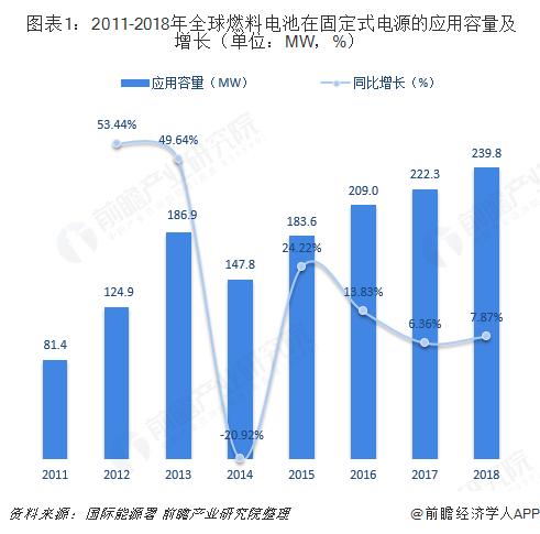 图表1:2011-2018年全球燃料电池在固定式电源的应用容量及增长(单位:MW,%)