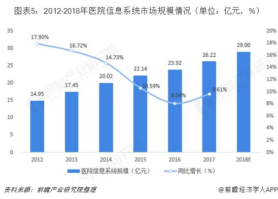 图表5:2012-2018年医院信息系统市场规模情况(单位:亿元,%)