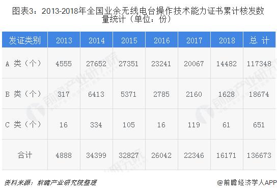 圖表3:2013-2018年全國業余無線電臺操作技術能力證書累計核發數量統計(單位:份)