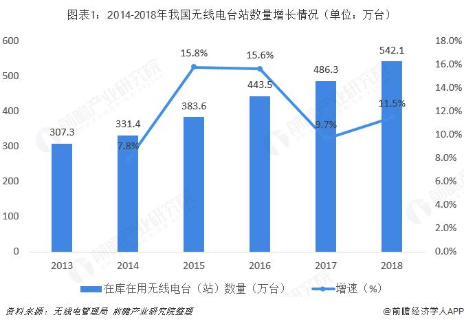 圖表1:2014-2018年我國無線電臺站數量增長情況(單位:萬臺)
