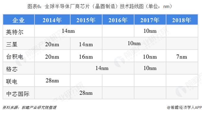 图表6:全球半导体厂商芯片(晶圆制造)技术路线图(单位:nm)