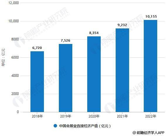 2018-2022年中国会展业直接经济产值统计情况及预测