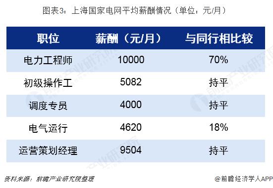 图表3:上海国家电网平均薪酬情况(单位:元/月)