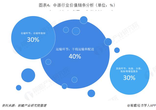 图表4:中游行业价值链条分析(单位:%)